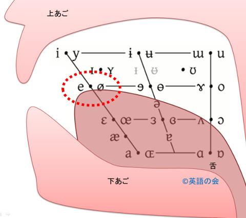 10. 母音:eの発音